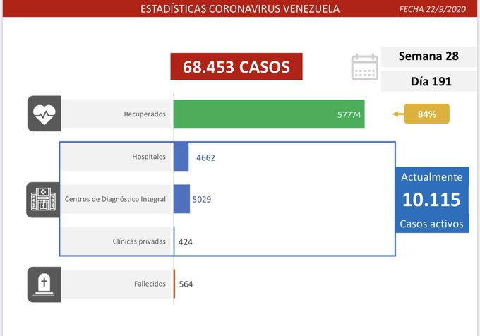 1.010 nuevos contagios de Covid-19 se diagnosticaron en el territorio nacional